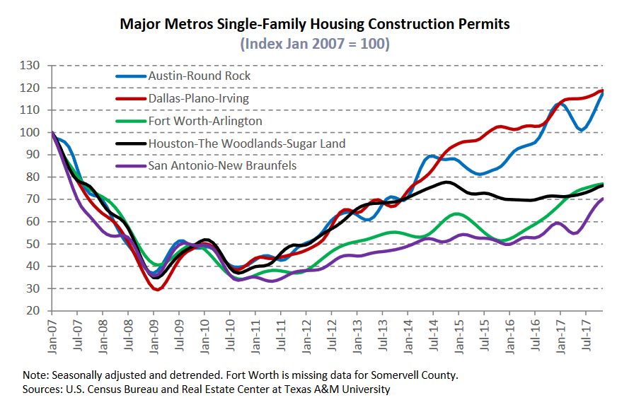 majory metros single family housing construction permits.png