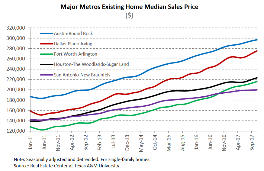 major metros existing home median sales price.png