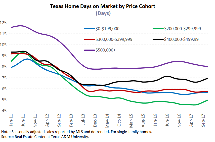 total homes days on market by price cohort.png