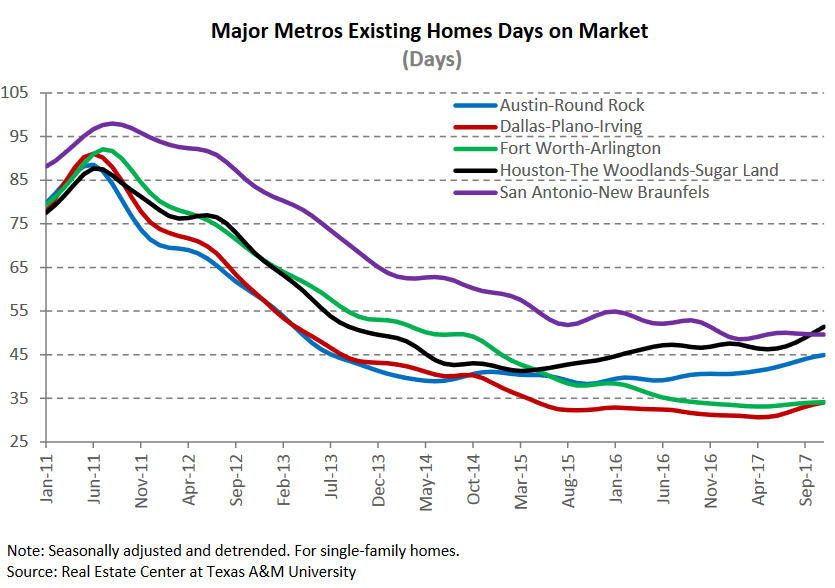 majory metros existing homes days on market.png