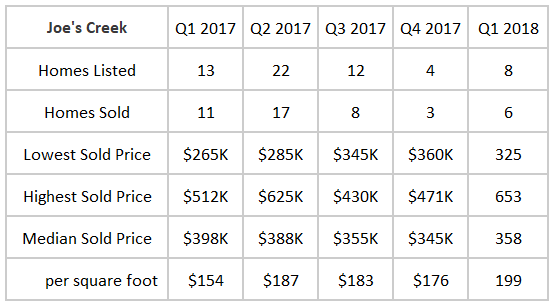 Joe's Creek Q1 2018.png