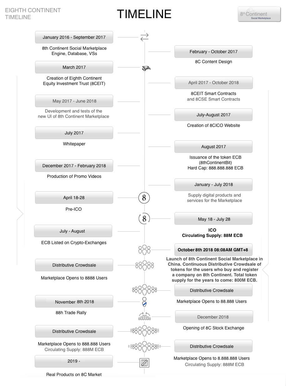 8C Timeline.png