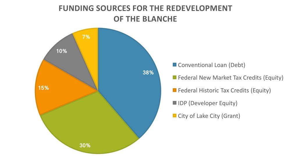 The Blanche Funding Sources