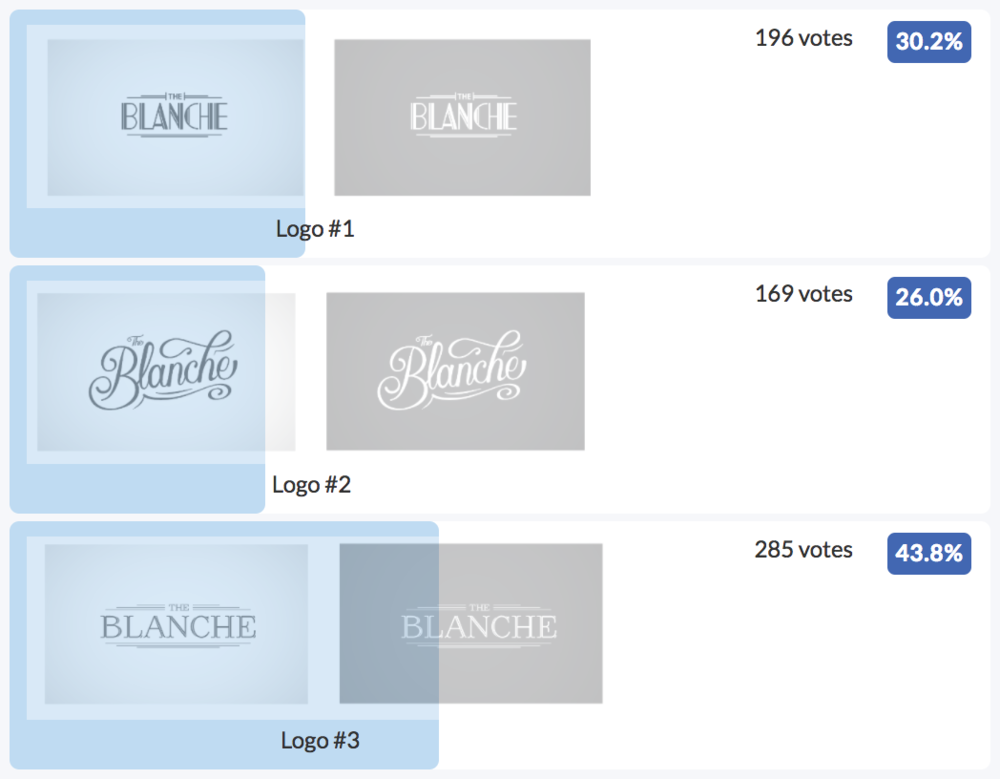 The Blanche Logo Design Poll