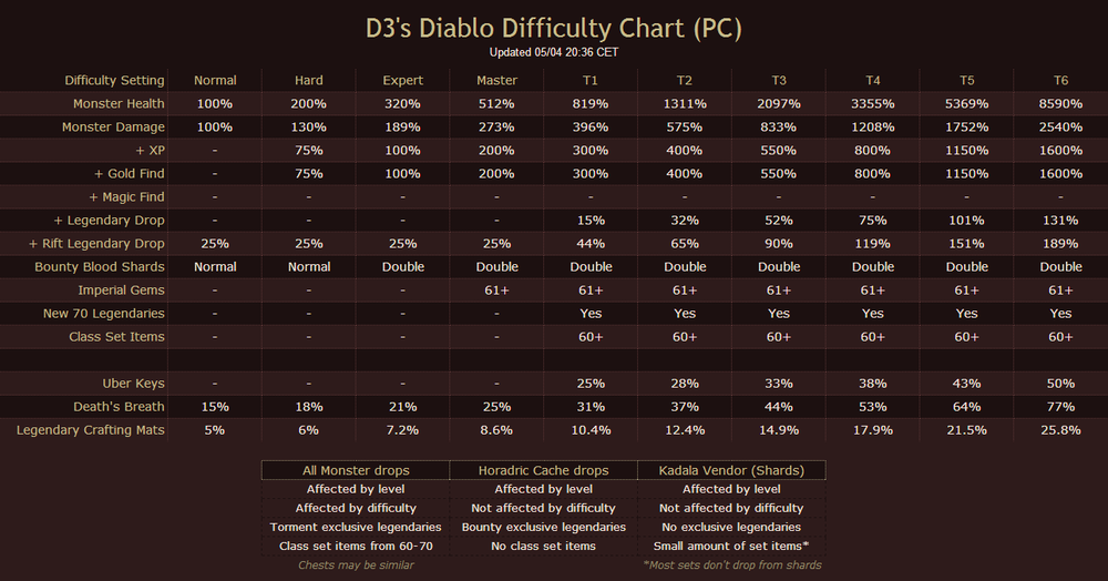Diablo3 difficulty meaning