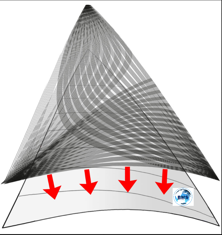 Cross-Drive is a two-part construction system. As the diagram shows, the sail is made from a light weight material cut into cross-cut panels that, when put together with broad seaming, achieve the 3-D shape created by the sail designer. Next the sail is reinforced with a grid of narrow high-strength, low-stretch tapes that are bonded to the sail 11 at a time in an 8 inch (20 cm) wide path.