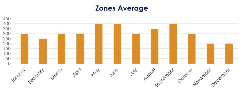 Zone Average.JPG