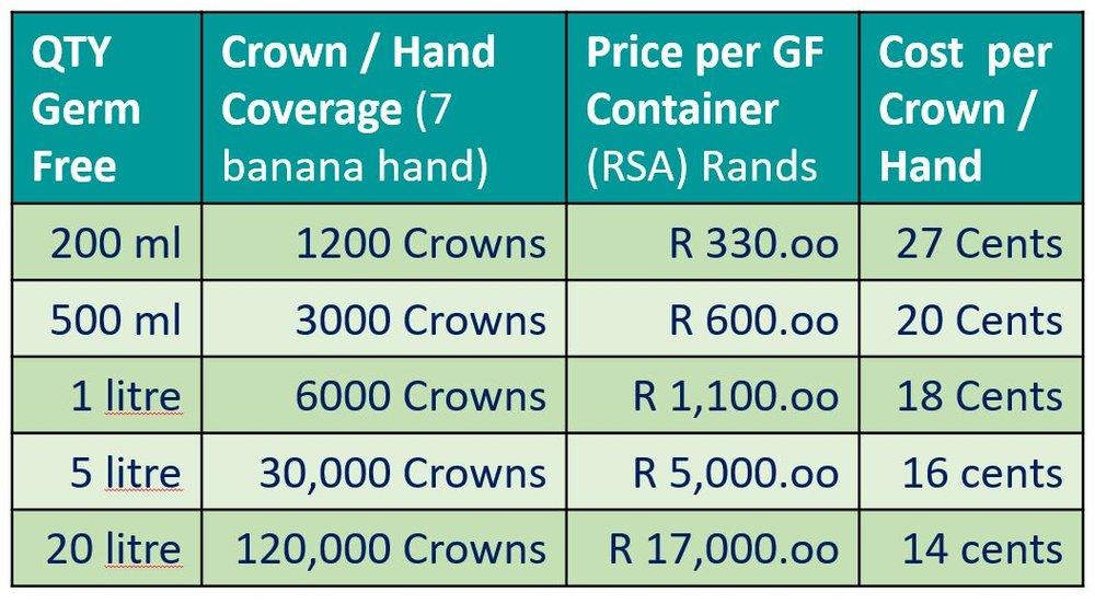 Banana Crown Costs.JPG