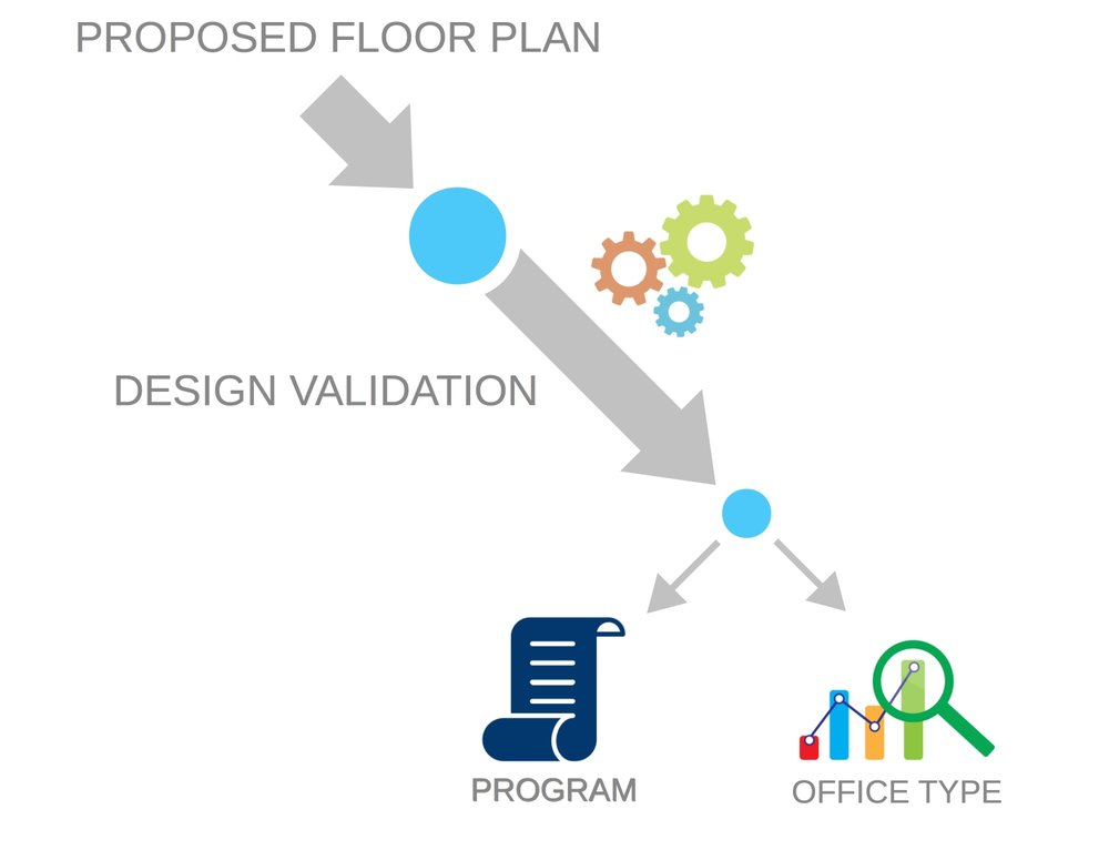 Design Validation Process