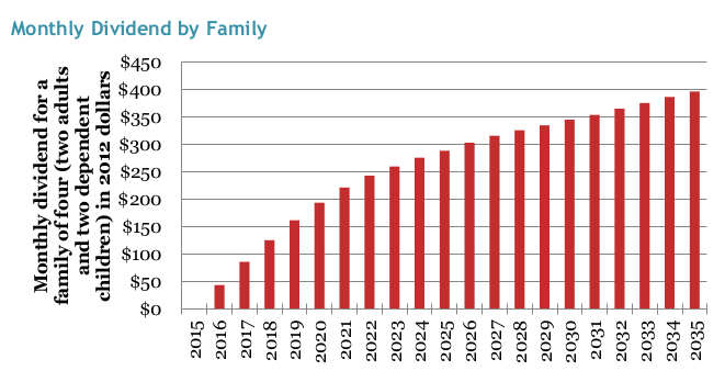 Monthly projected share of the monthly carbon fee revenue across American households.