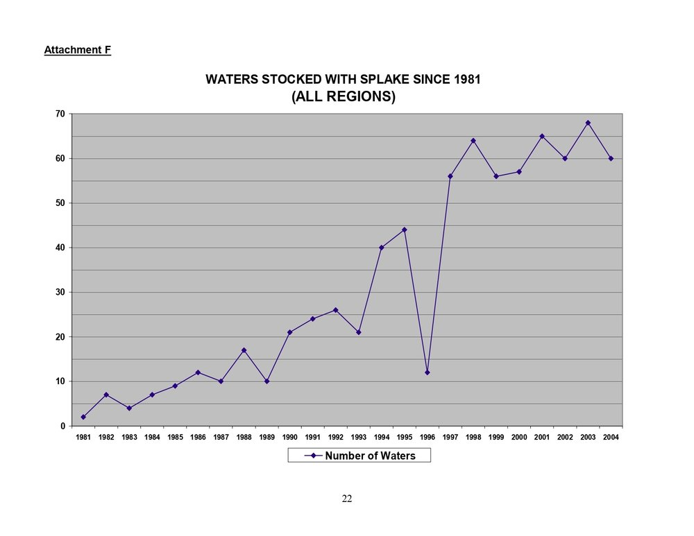 Note the drop in 1996. This was due to a near total loss of splake at the hatchery.