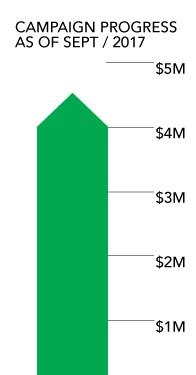 Campaign-Progress-$4.5M.jpg