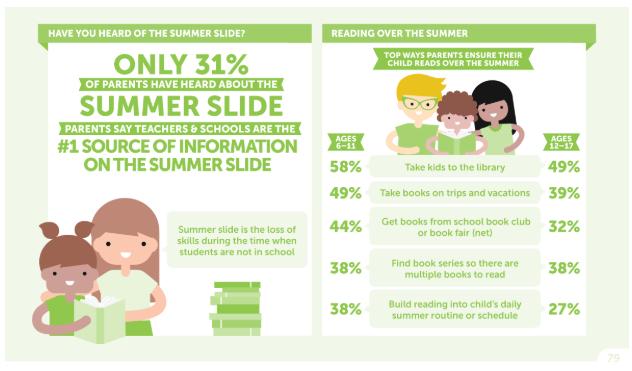 Source: http://www.scholastic.ca/readingreport/summer-reading.php, taken on 28 05 18.