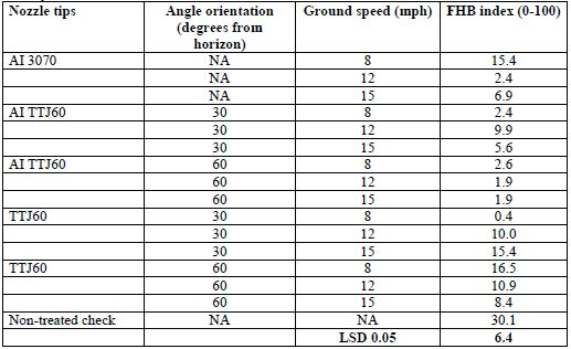 Table 3. Effect of different fungicide application variables on Fusarium head blight (FHB) severity index of wheat. Trial was conducted at Princeton, KY in 2018.