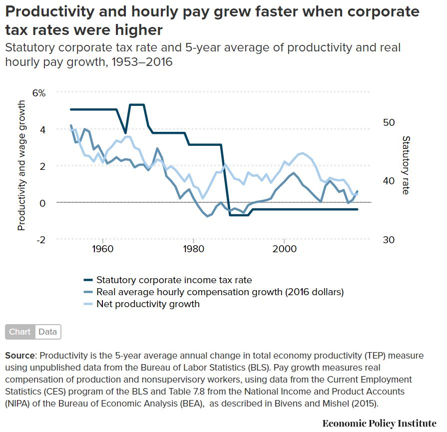 Corp Tax Rates and Productivity.JPG