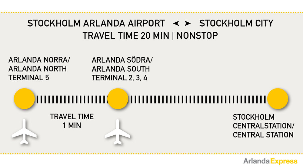 Karta Arlanda Terminal 5 Lounge.Stockholm Airport Train Transfer Guide The Arlanda Express Arn