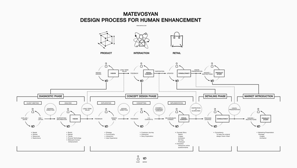 Matevo_Design_Process_Full.jpg