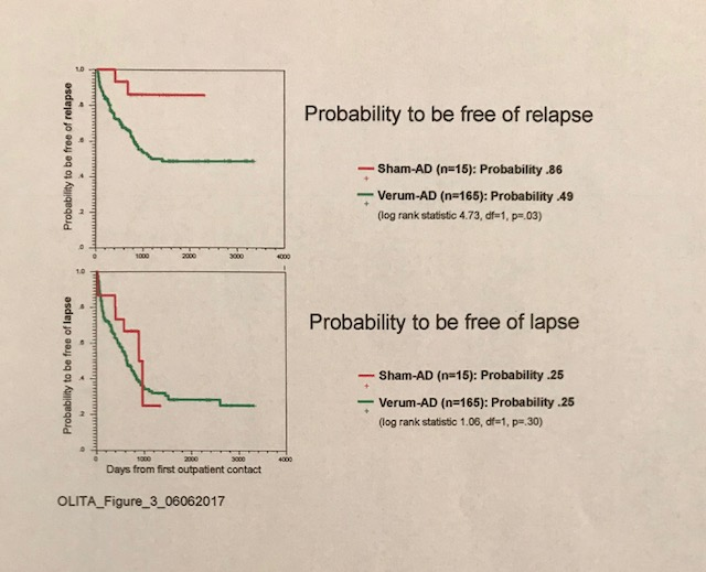 OLITA Fig 3. Relapse timeline, real vs placebo DSF (see comments in Chapter 11)