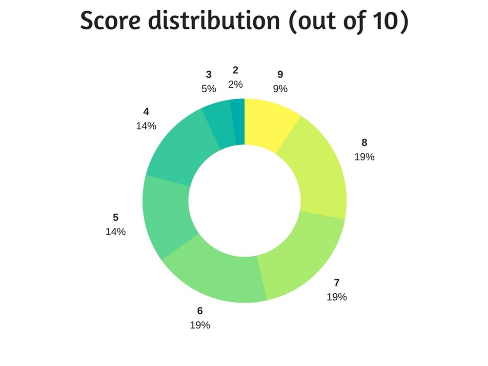 Score distribution.jpg