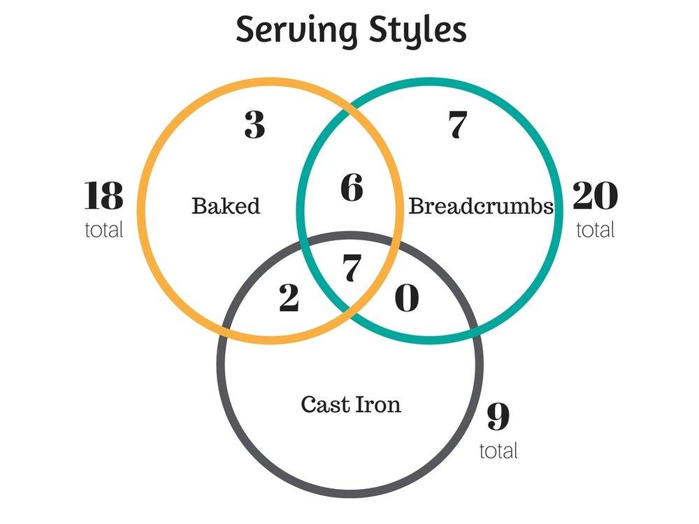 Serving Styles.jpg