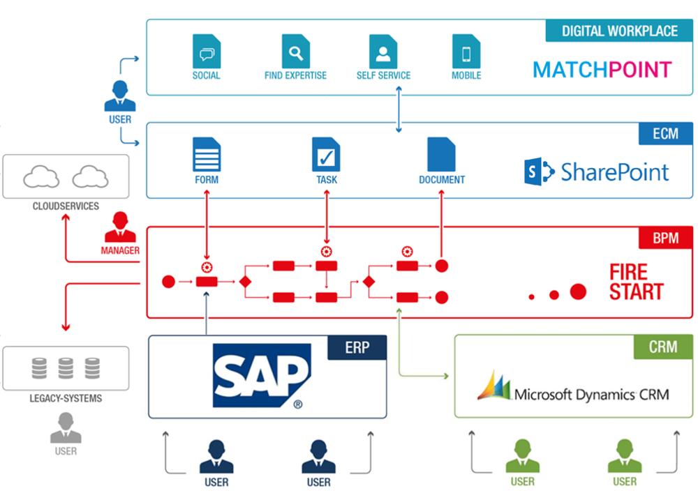 Architekturübersicht MatchPoint FireStart