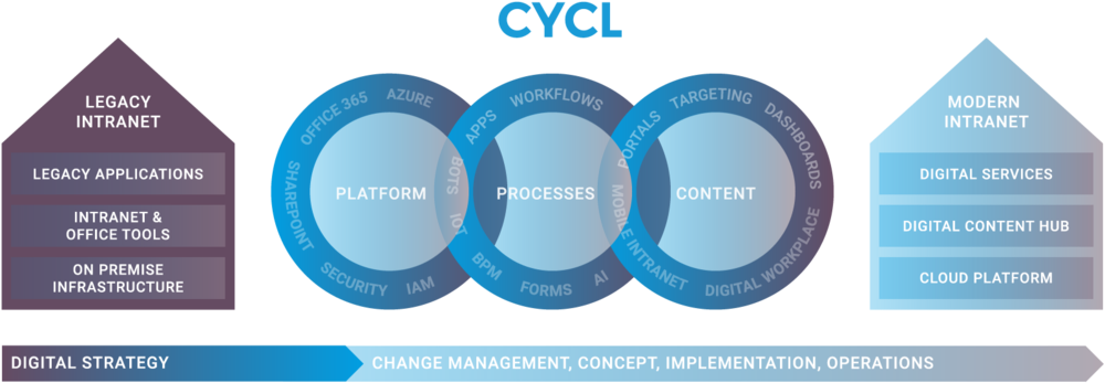 CYCL-Intranet-Overview.png