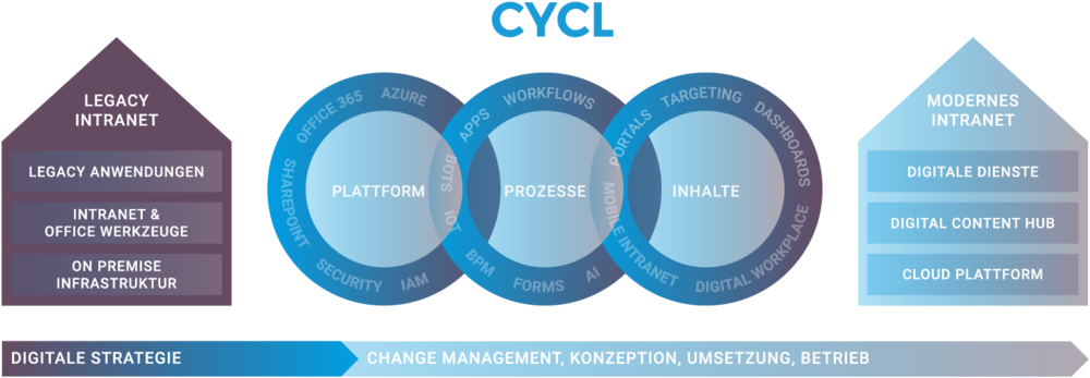 CYCL-Intranet-Übersicht.png