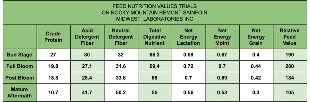 Data Tables Montana Seeds