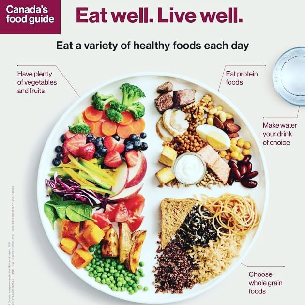  Hot off the press, the NEW Canada Food Guide. My initial opinion is Bravo Canada 👋. While it's not perfect (no generalized nutrition guidelines can be) it is DRASTICALLY IMPROVED from our old industry-funded USELESS and frankly HARMFUL food guide we've had since 1977. This is what NDs have preached for years....  ✅Eat mindfully ✅Eat meals with others ✅Eat at home ✅Cook more often  ✅Enjoy your food, celebrate culture and tradition ✅Mainly drink water ✅Eat plenty of Fruits and Vegetables ✅Eat a variety of healthy foods everyday ✅Limit highly processed foods ✅Chose foods that have little to no added sugar, saturated fat(?), or salt ✅Choose protein foods that come from plants more than animals (🙏 an awesome shift away from emphasizing meat and dairy)   And if you do that 👆, well, it's a pretty good start!  Bon Appétit  You can find the food guide at: https://food-guide.canada.ca/en/  #canadafoodguide2019 #canadafoodguide #mindfuleating #realfood #foodismedicine #naturopathicmedicine #nutrition #foodguide #eat #nourish #naturopathicdoctor #bonappetit