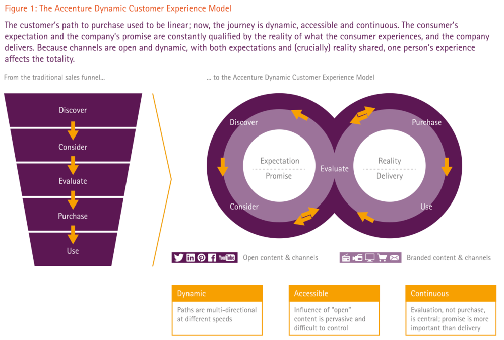 Figure: The Accenture Dynamic Customer Experience Model