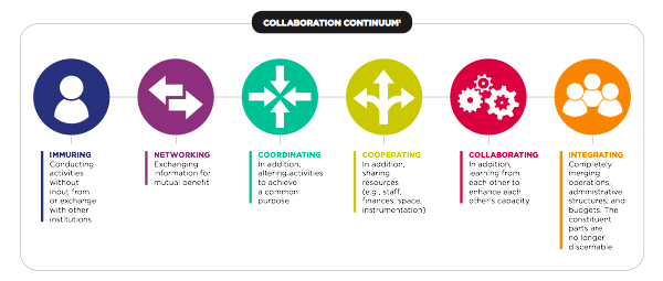 1 The original Collaboration Continuum, which included Networking, Coordinating, Cooperating, and Collaborating, comes from Arthur T. Himmelman, Collaboration for a Change: Definitions, Decision‐making Models, Roles, and Collaboration Process Guide. January 2002, Himmelman Consulting, Minneapolis, MN.