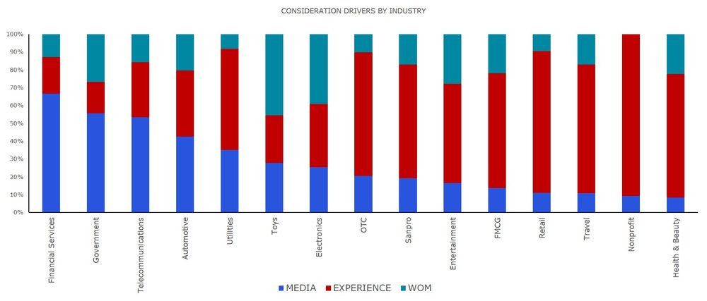 Figure 5: Dentsu Aegis Network data showing the relative power of media (advertising), first-hand experience and word of mouth in driving consideration, by market