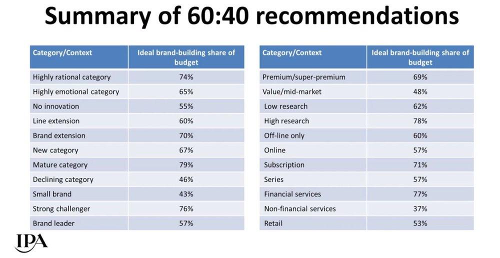 Figure 1: Binet & Field's optimum brand investment percentage, by category, from their 2017 EffWeek Talk