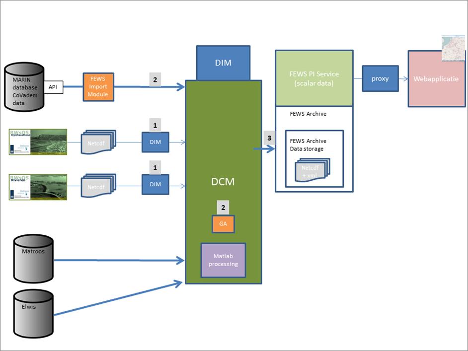 Bovenstaand diagram geeft een grove weergave van de opbouw van het systeem voor waterdiepte-informatie en voorspellingen.