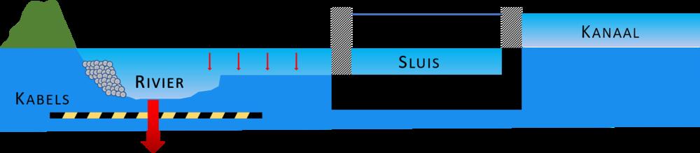 Het uitslijtproces in beeld, waardoor sluizen en kanalen eerder onbereikbaar worden. (bron: rijkswaterstaat)
