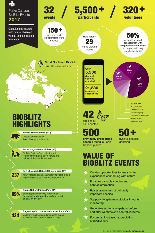 BioBlitz Infographic_v11_EN.png