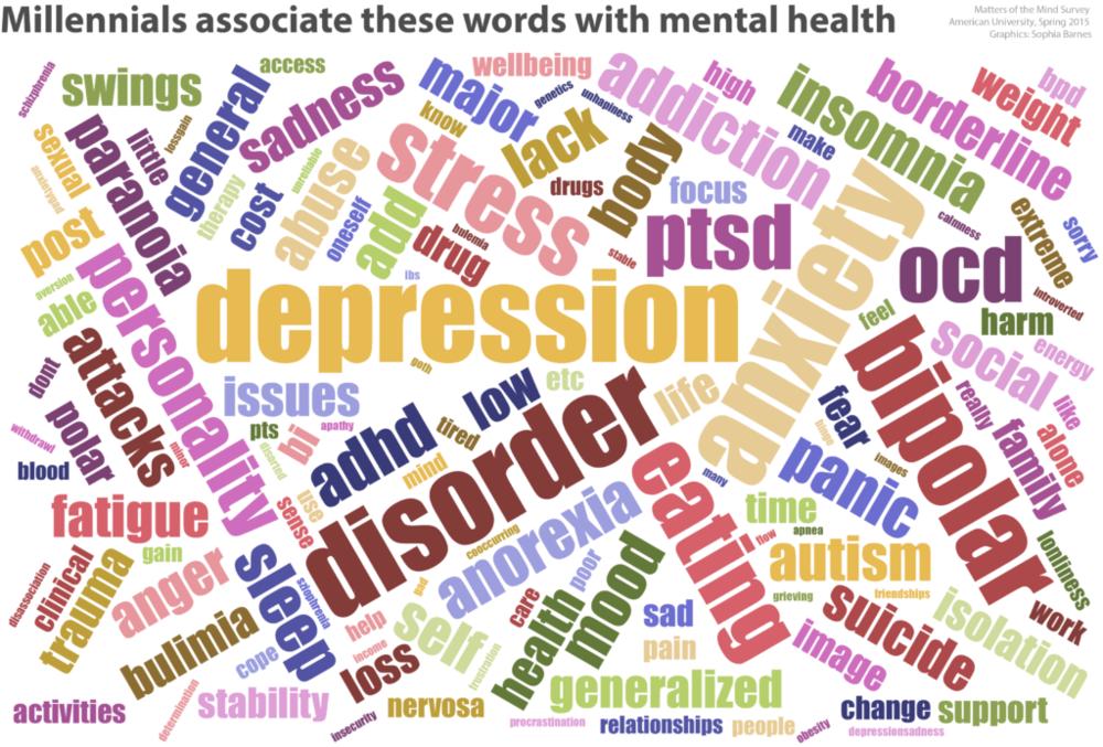 Mental Health Millennials