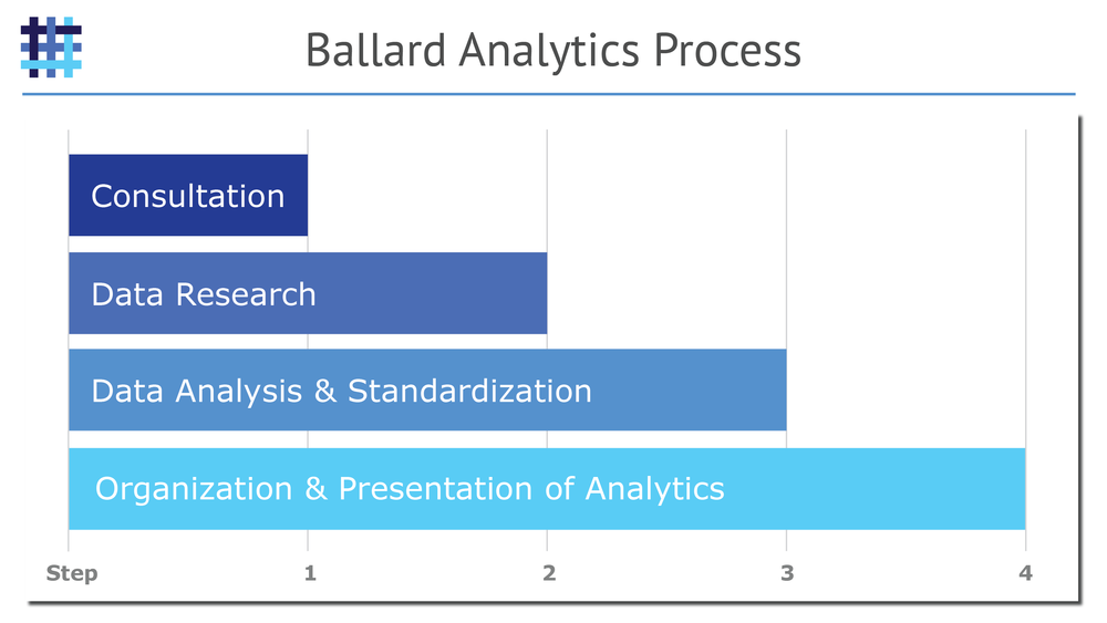 Ballard-Analytics-Hospital-Analytics-Process