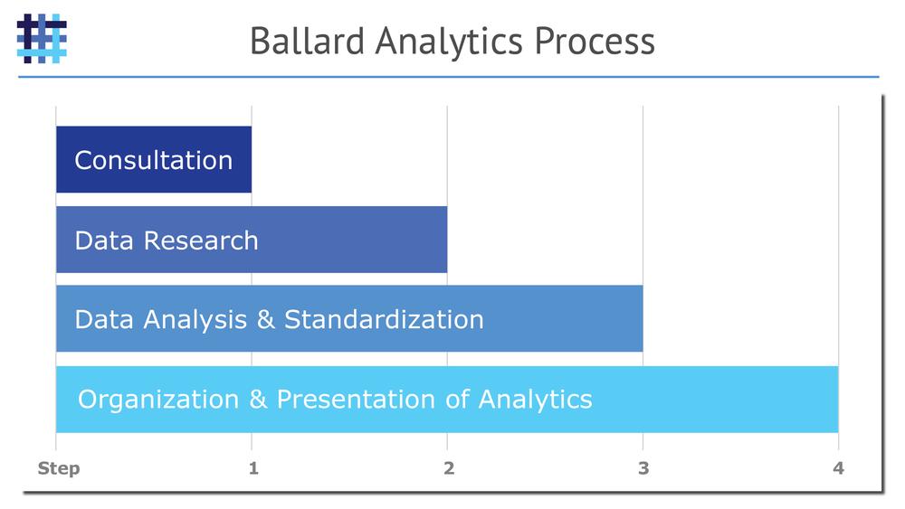 Ballard-Analytics-Home-Health-Agency-Analytics-Process