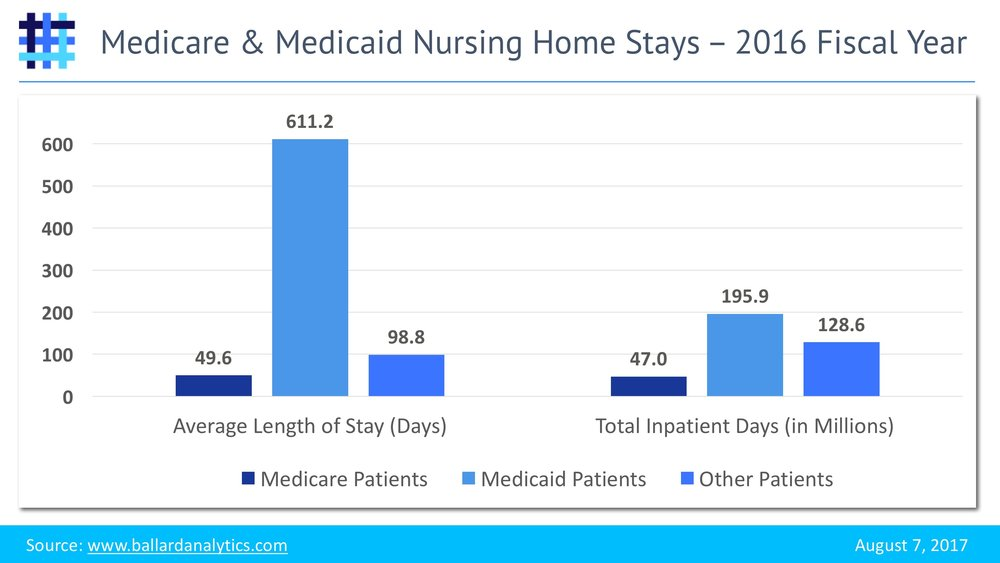 Nursing Home Stays - Medicare and Medicaid - 2016 Fiscal Year