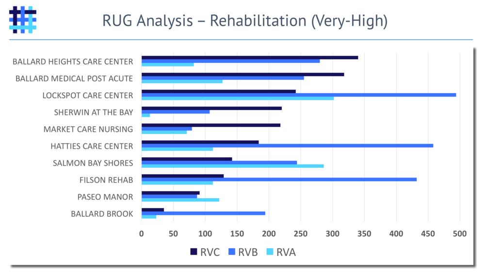Nursing Home and Skilled Nursing Facility Resource Utilization Group (RUG) Analysis - Rehabilitation - Very-High