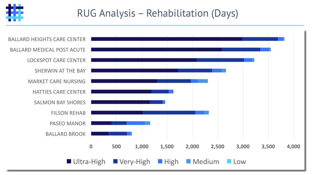 Nursing Home and Skilled Nursing Facility Resource Utilization Group (RUG) Analysis - Rehabilitation