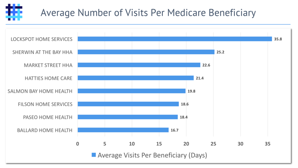 Home Health Agency (HHA) Average Number of Visits Per Medicare Beneficiary