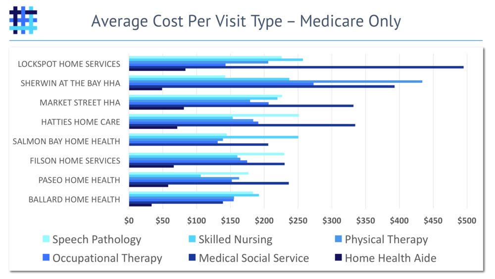 Home Health Agency (HHA) Average Cost by Visit Type for Medicare Beneficiaries