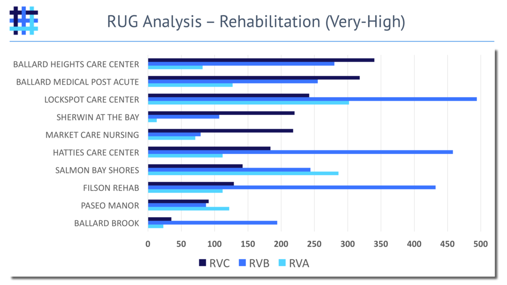 Nursing Home Resource Utilization Group (RUG) Analysis - Rehabilitation - Very-High