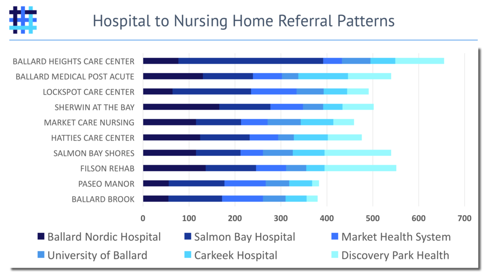 Nursing Home Referral Source Hospitals and Referral Patterns