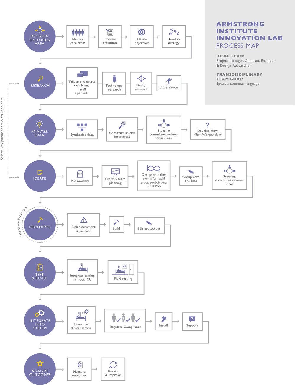 ProcessMap.jpg