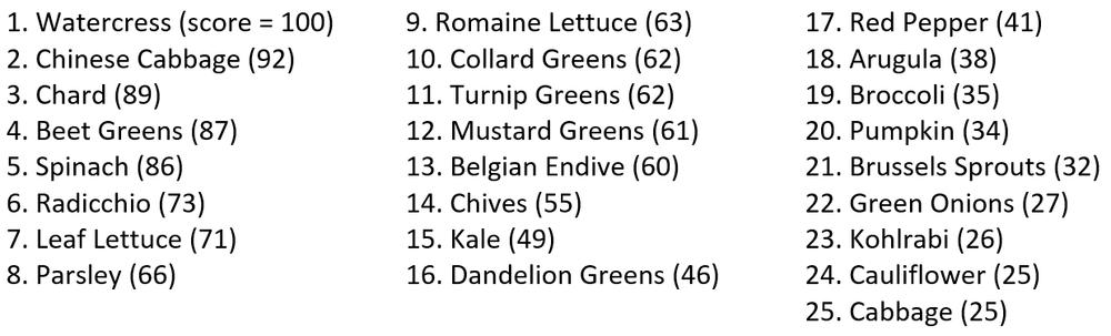 Top 25 Veggie Ranking.png