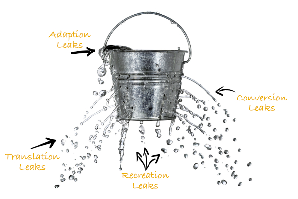 Leaky Profit Bucket