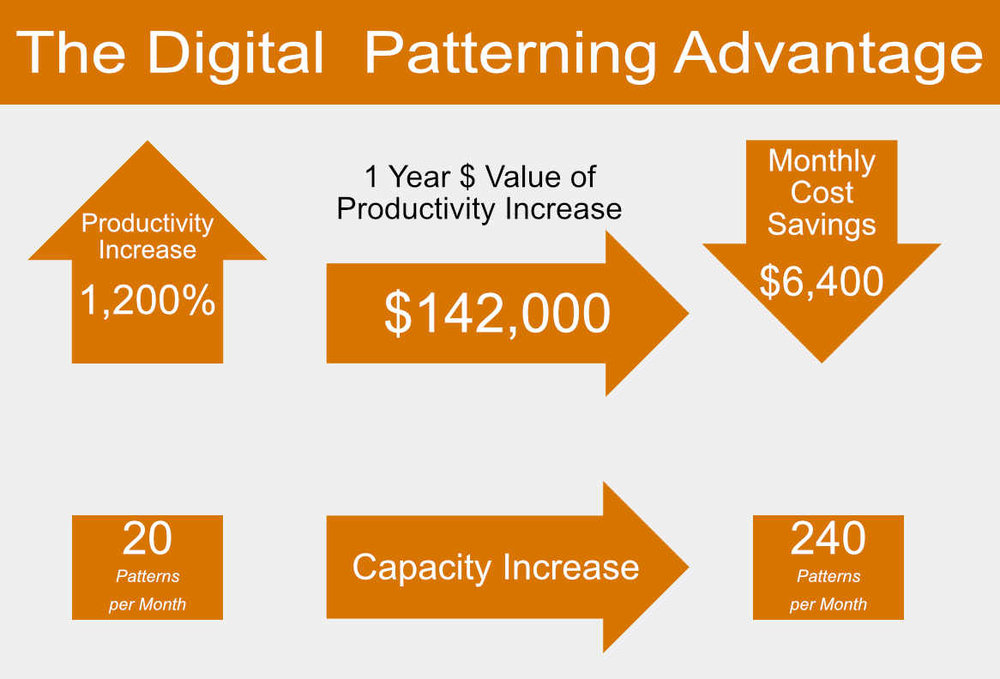 The Digital Patterning Advantage